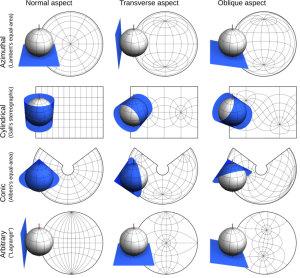 Différents types de projections